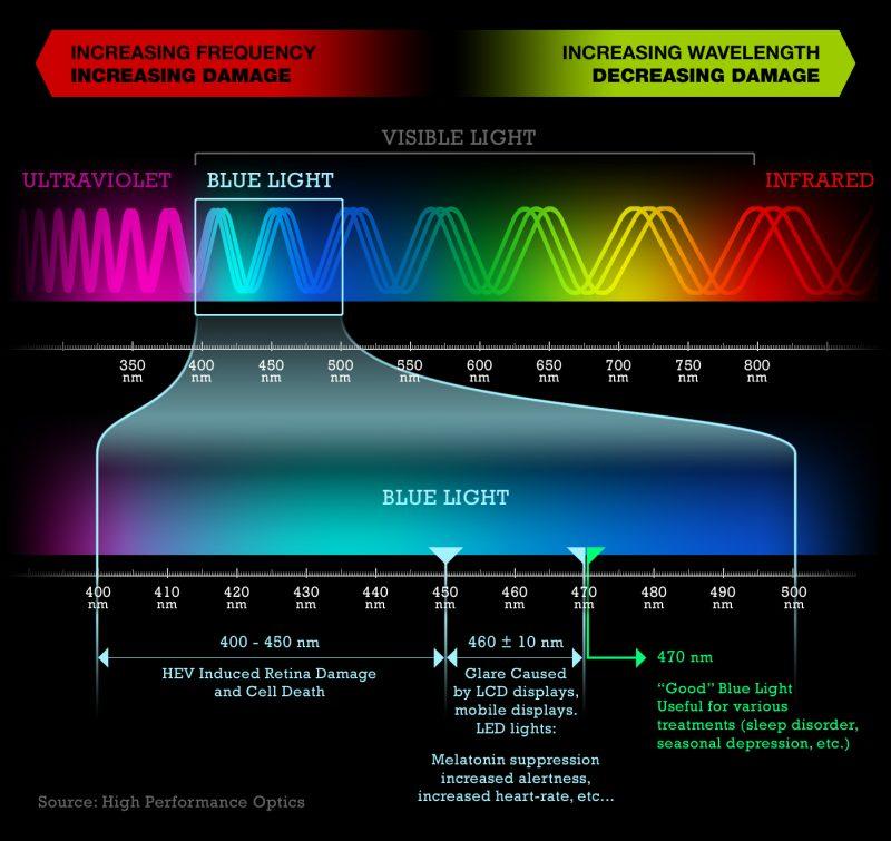 spettro-visibile-luce-blu